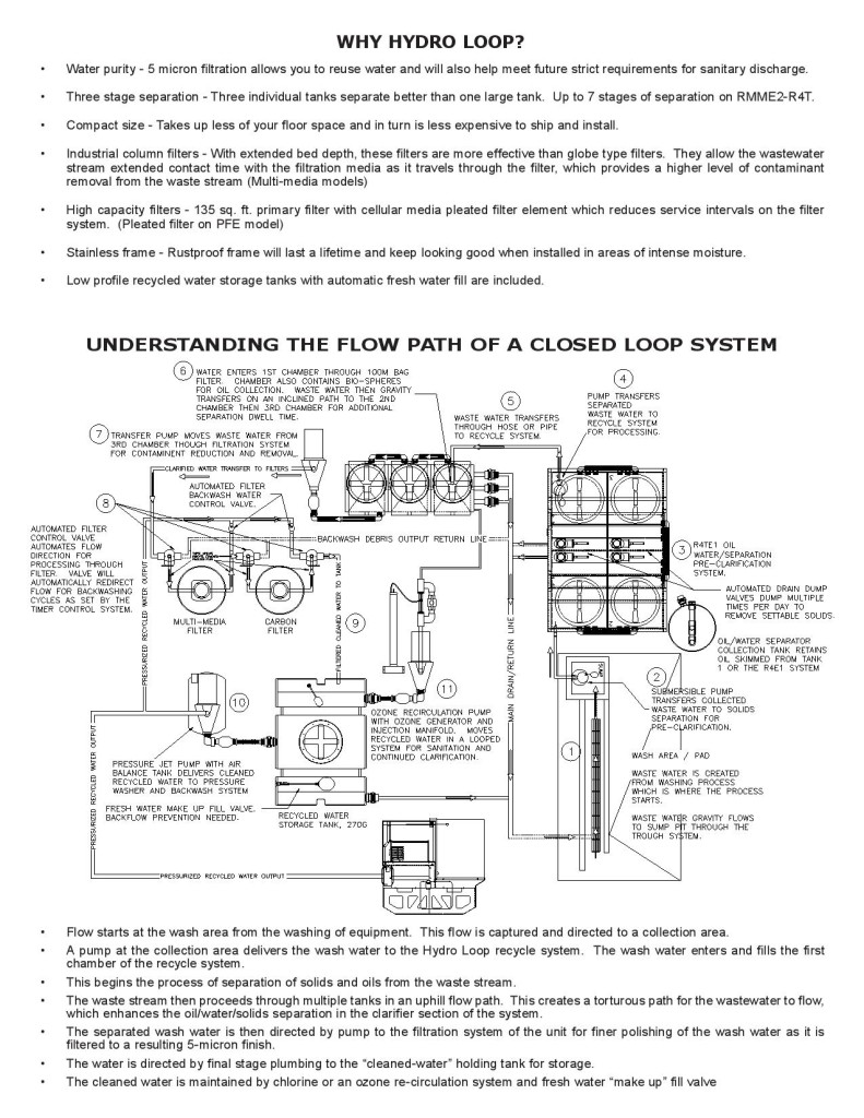 Hydro Loop Waster Water Treatment Brochure Page2